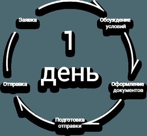 Оптовая продажа раков по России